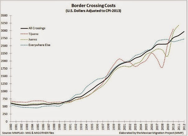 Princeton MMP - Border Crossing Costs, 1980-2012