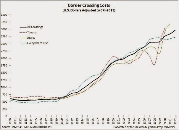 Princeton MMP - Border Crossing Costs, 1980-2012