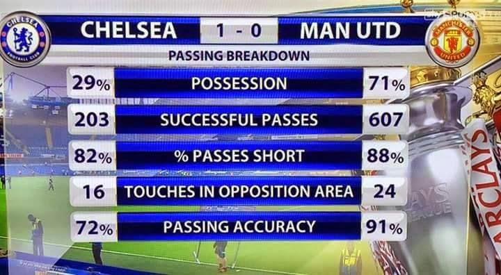 Chelsea 1-0 Manchster United : Tuy thua nhưng thấy tạm tạm