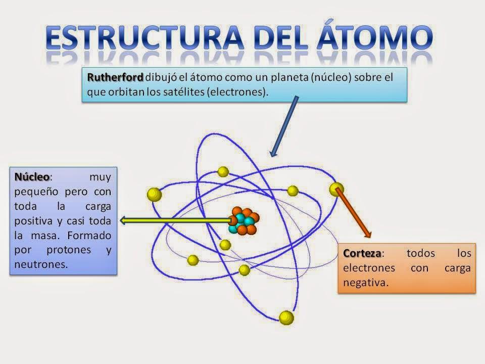 Aprendiendoquimican1n tabla periodica y estructura del atomo tabla periodica y estructura del atomo urtaz Gallery