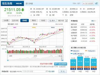 中国株コバンザメ投資 香港ハンセン指数1029