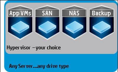 HP StoreVirtual VSA tạo ra một hệ thống lưu trữ ảo dựa trên nên tảng máy chủ bất kỳ.