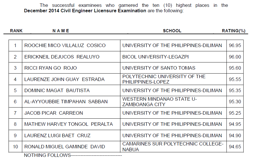 UP grad tops December 2014 Civil Engineering board exam