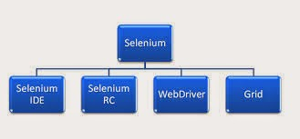 mobile web application testing using selenium