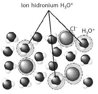 Ion hidronium H3O+