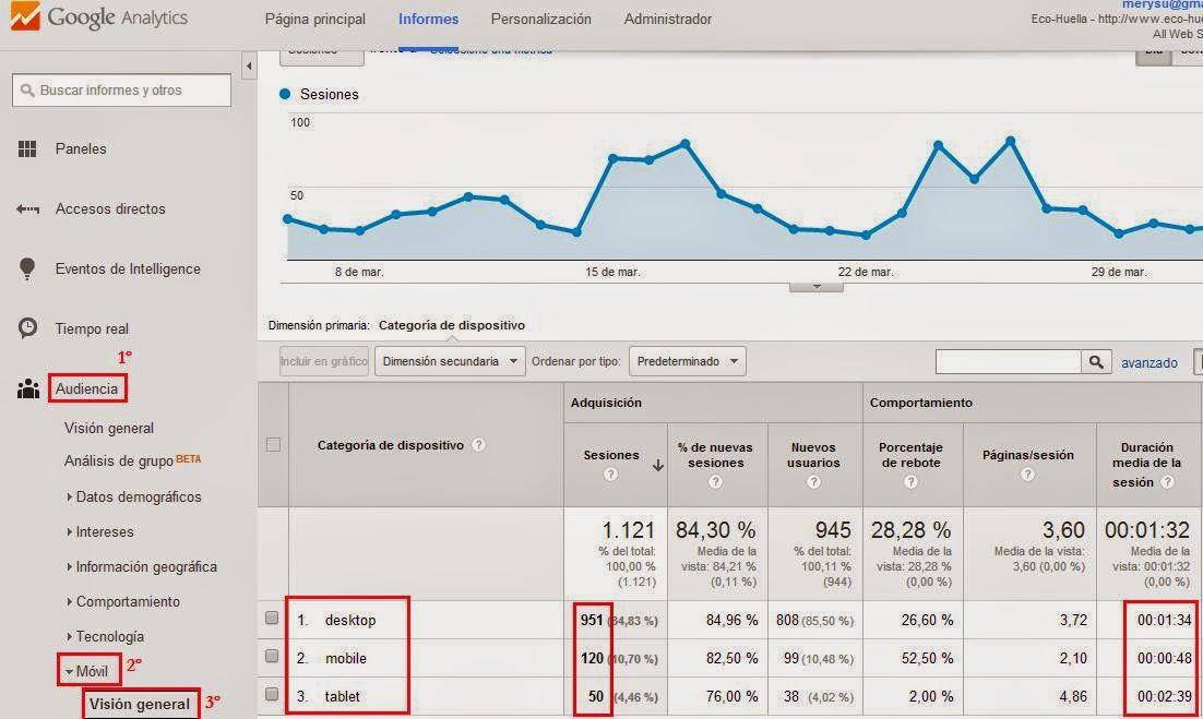 Cómo se calcula la huella de carbono de un blog