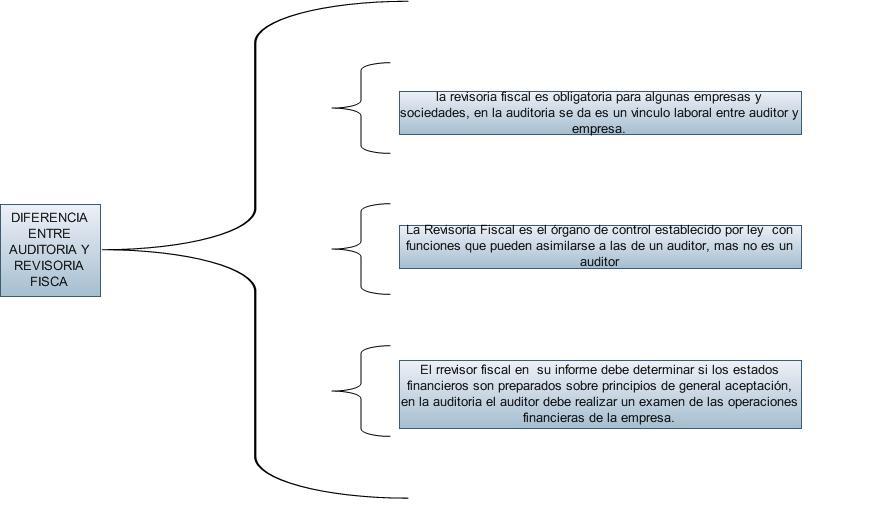 fiscal auditoria: