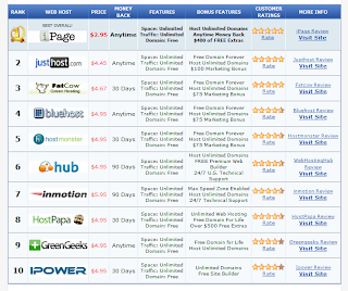 The greatest 10 Internet Holding Industry with 2011