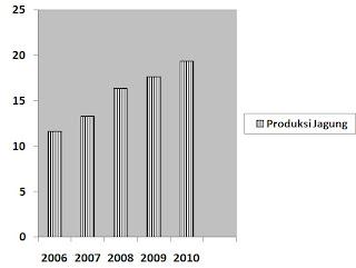 gambar grafik produksi jagung