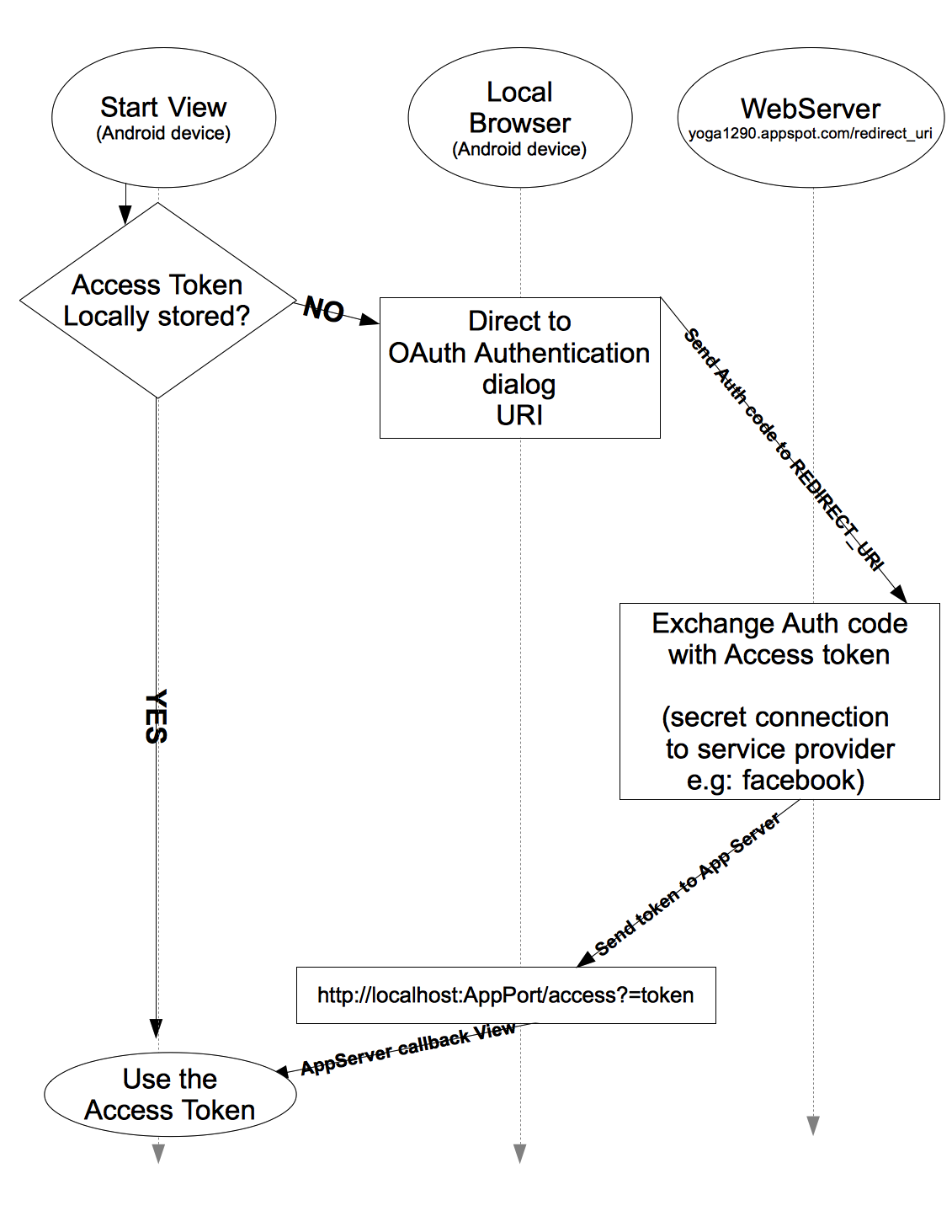 Android app oauth authentication via browser youssef gamil more explanation heres some kind of a flow chart nvjuhfo Choice Image