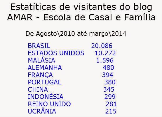Estatísticas por países