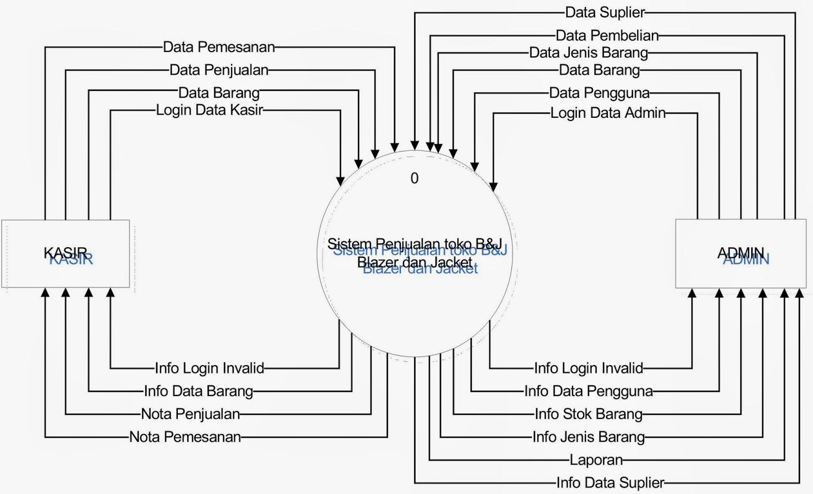 Diagram konteks sistem pengolahan data pembelian dan penjualan diagram konteks sistem pengolahan data pembelian dan penjualan ccuart Images