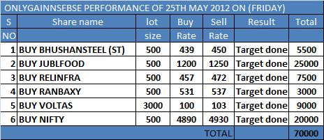 ONLYGAIN PERFORMANCE OF 25TH MAY 2012 ON (FRIDAY)
