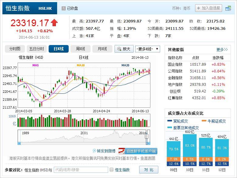 中国株コバンザメ投資 香港ハンセン指数20140613