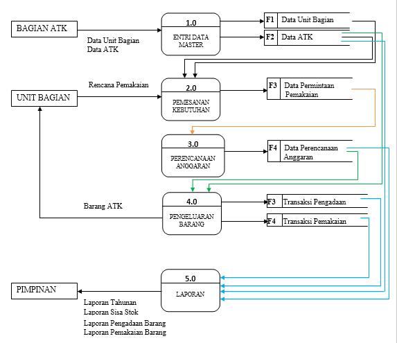Contoh data flow diagram dfd dari sistem informasi pengelolaan atk diagram level 0 sistem komputerisasi sistem informasi pengelolaan atk ccuart Image collections
