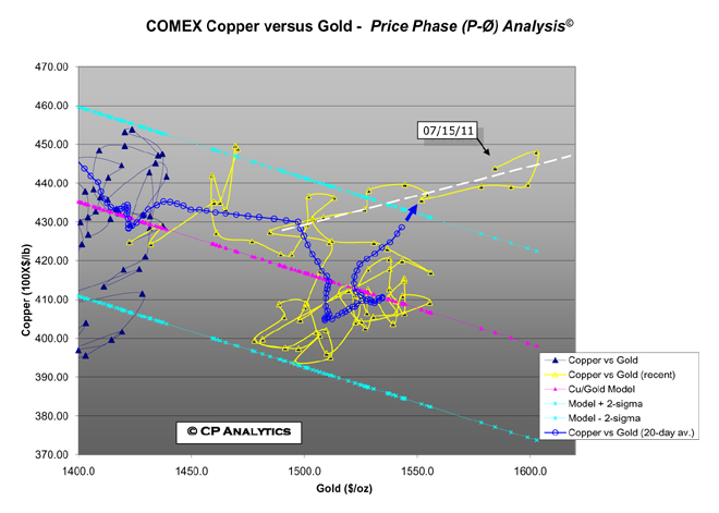 Copper versus Gold