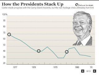 Carter approval  rating