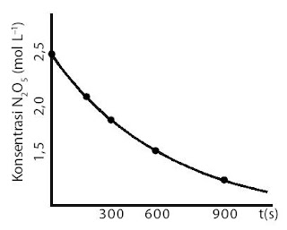 Contoh kurva perubahan konsentrasi N2O5 terhadap waktu.