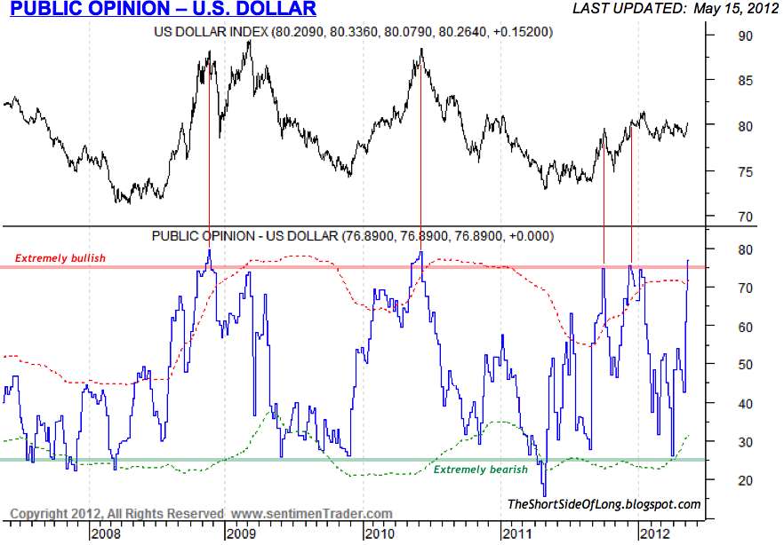 US+Dollar+Sentiment.png