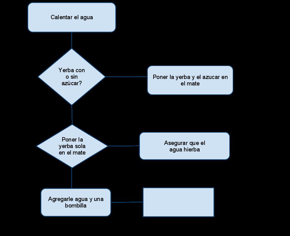 Taller de tic diagramas de flujo 3er ao equipo d ccuart Images