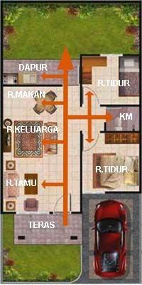 Jalur sirkulasi rumah mungil