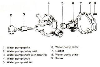bagian pompa air