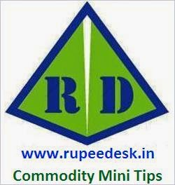 http://commodityminitips.blogspot.in/