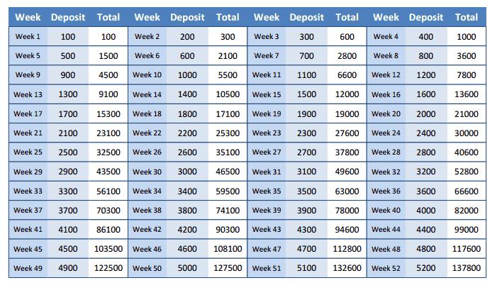 Savings investment 52 week money savings challenge for Table 52 restaurant week 2015