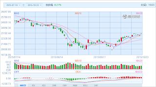 中国株コバンザメ投資 香港ハンセン指数20151023