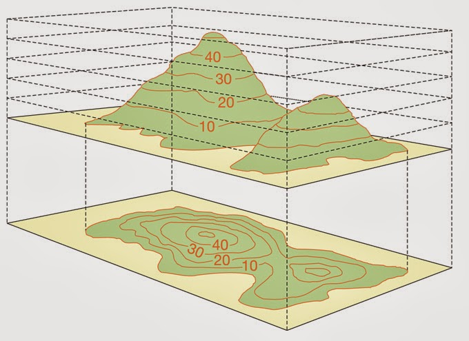 Earth Work In Elevation : Contours purpose characteristics and method of plotting