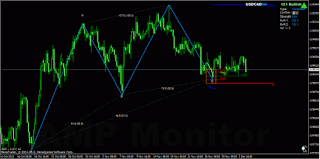 USDCAD geometric 121 pattern opportunity