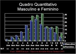 Estátistica Obesidade Infantil em Maracaju/MS