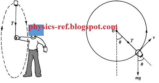 circular motion in a vertical plane