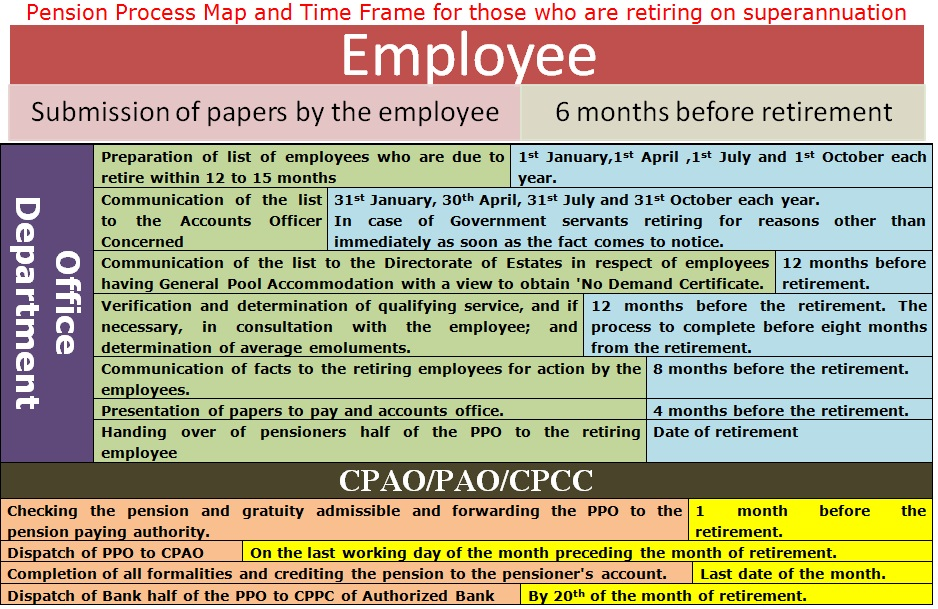 Pension Process Map and Time Frame