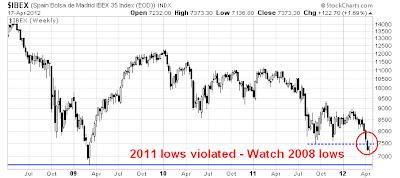 Speculative trading strategies