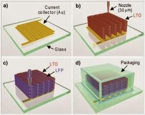 Actualidad Informática. Impresora 3D de baterías ion-Li. Rafael Barzanallana