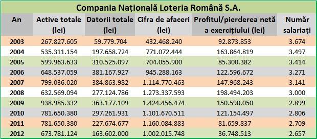 Principalii indicatori la Loteria Română