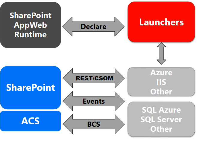 Net sharepoint jquery javascript introduction to sharepoint 2013 sharepoint 2013 application architecture the diagram below talks about the sp 2013 application architecture and its components ccuart
