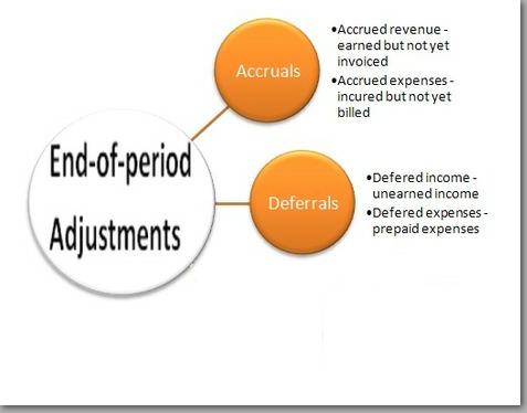 accrual to cash adjustments