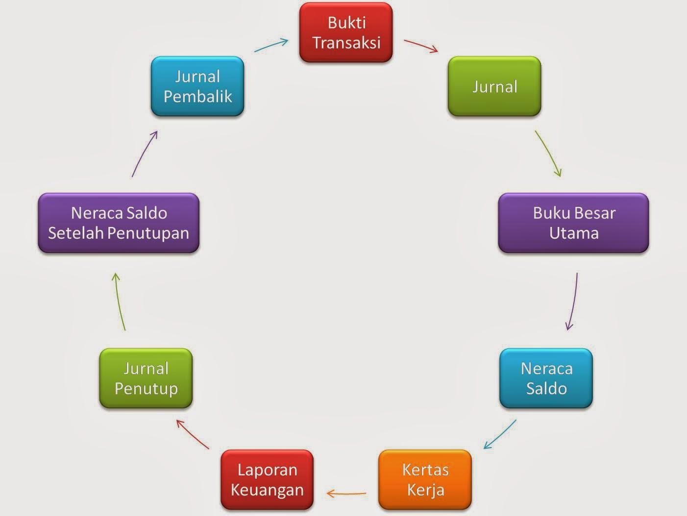 Hasil gambar untuk siklus akuntansi DOC