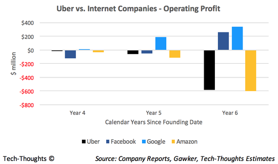 Uber - Operating Profit Benchmarks