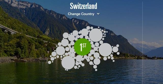 سويسرا أفضل مكان للإقامة والعمل في العالم، البحرين الأولى عربيا والجزائر خارج القائمة أفضل+الدول+
