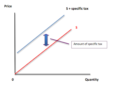 how is elasticity related to the revenue from a sales tax Demand and elasticity siveness implies about the revenue that producers will receive if they change prices tax decrease teenage smoking.