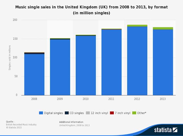 """""""UK music  singles  format :Digital Video  CD, 7 inch vinyl, 12inch  vinyl"""""""
