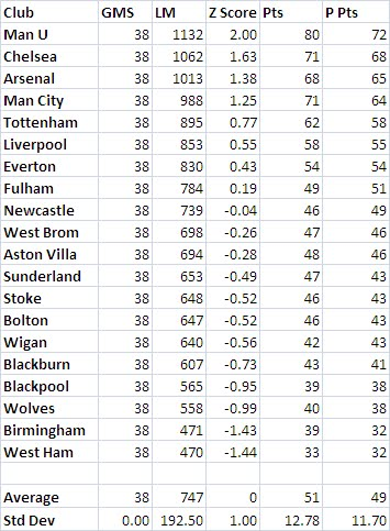Final EPL Power Rankings 2010-2011: June 15, 2011