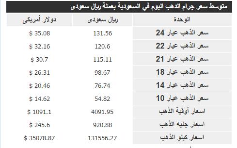 سعر الذهب اليوم في السعودية الخميس 21-1-2016