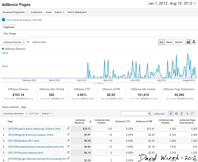 google adsense graph, earnings, top pages, stats, chart, explorer