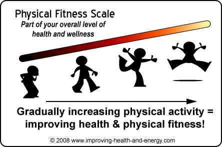Improving Health through Physical Activity