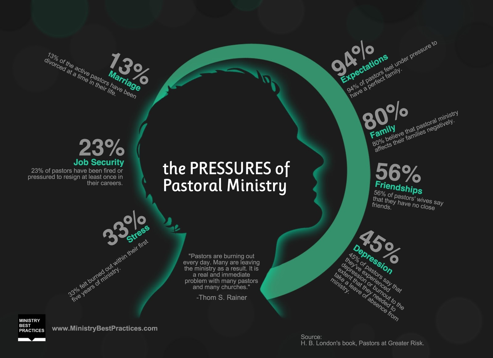 Pressures of pastoral ministry infographic ministry best practices members of the clergy now suffer from obesity hypertension and depression at rates higher than most americans in the last decade altavistaventures Image collections