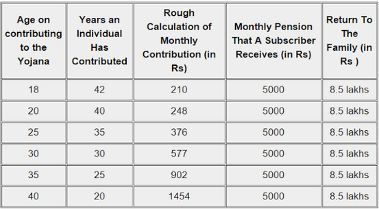 Premium Payable of Scheme